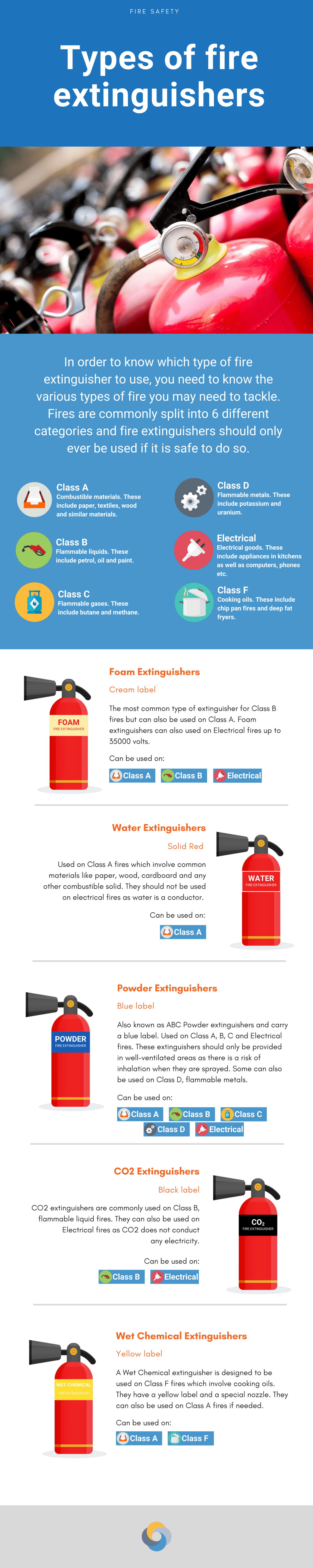 Types of fire extinguisher
